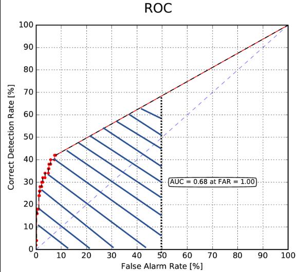 ROC and AUC