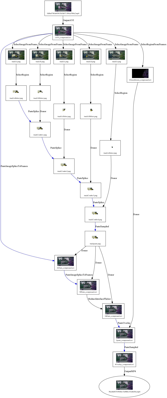 Manipulation Journal Graph